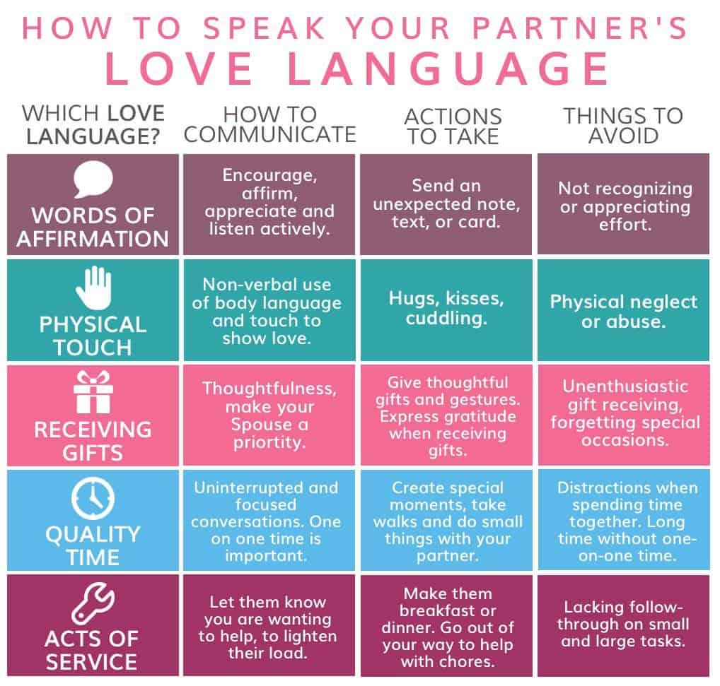 5 love languages chart.jpg